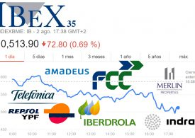 Las empresas del Ibex 35, un reflejo de la economía española