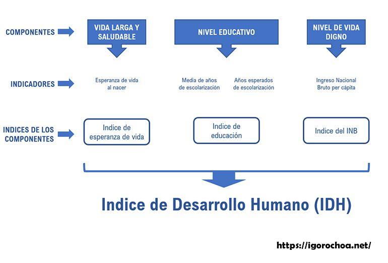 El Indice de Desarrollo Humano (IDH)