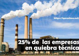 En España hay un 25 % de empresas en quiebra técnica